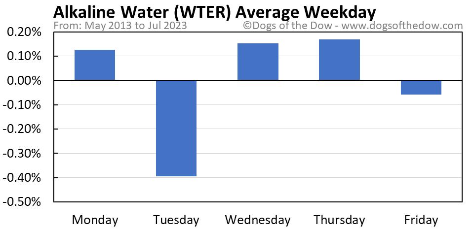WTER average weekday chart