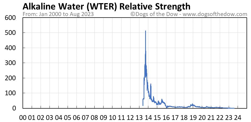 WTER relative strength chart