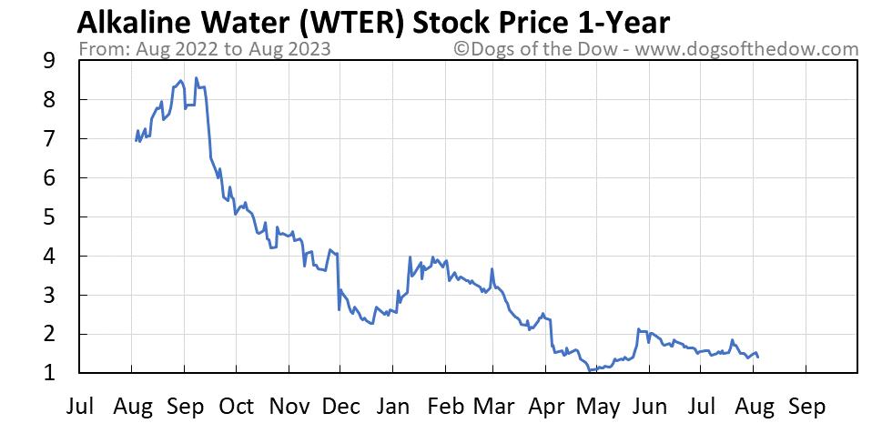 WTER 1-year stock price chart