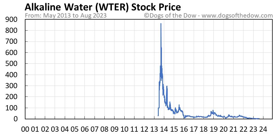 WTER stock price chart