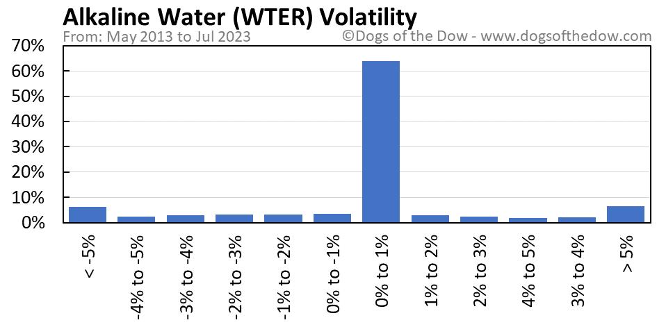 WTER volatility chart