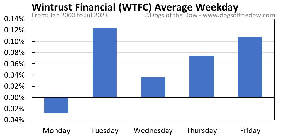 WTFC average weekday chart