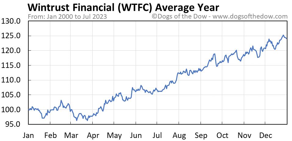 WTFC average year chart
