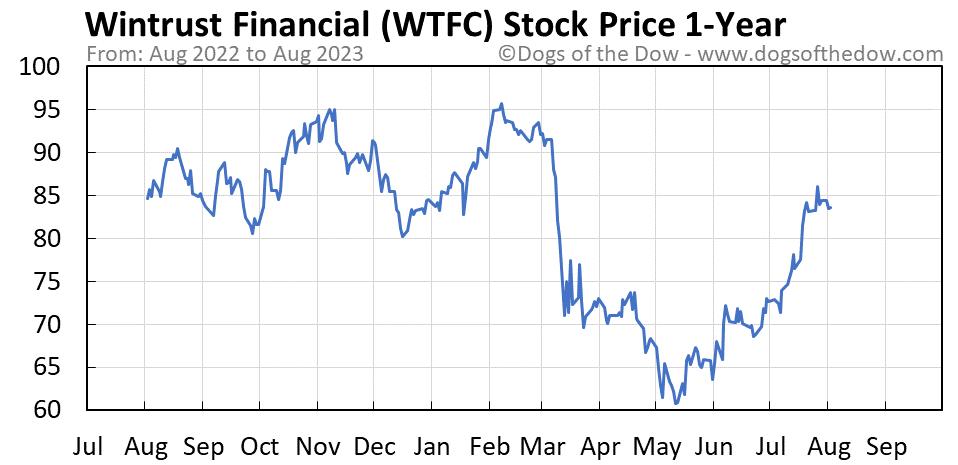 WTFC 1-year stock price chart