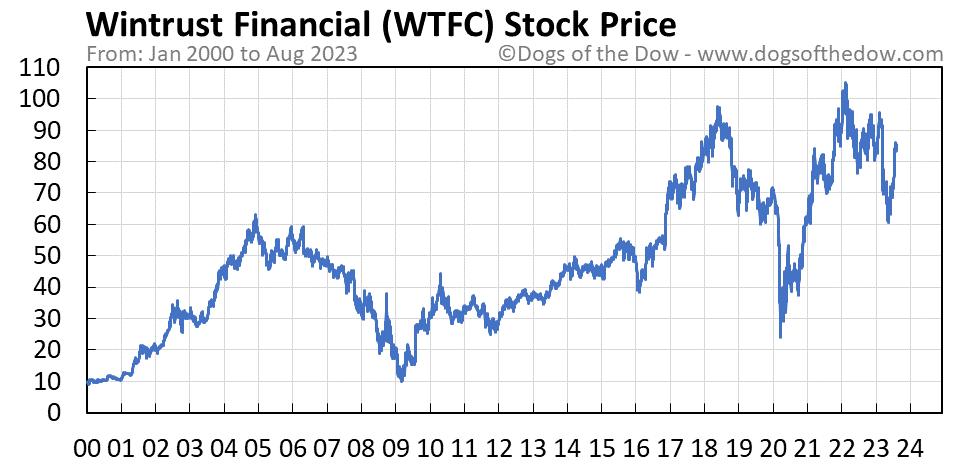 WTFC stock price chart