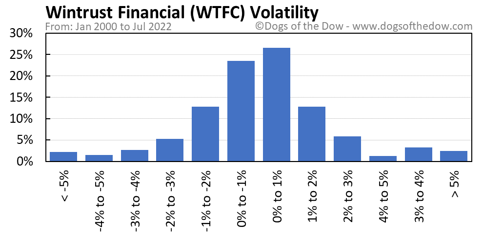 WTFC volatility chart