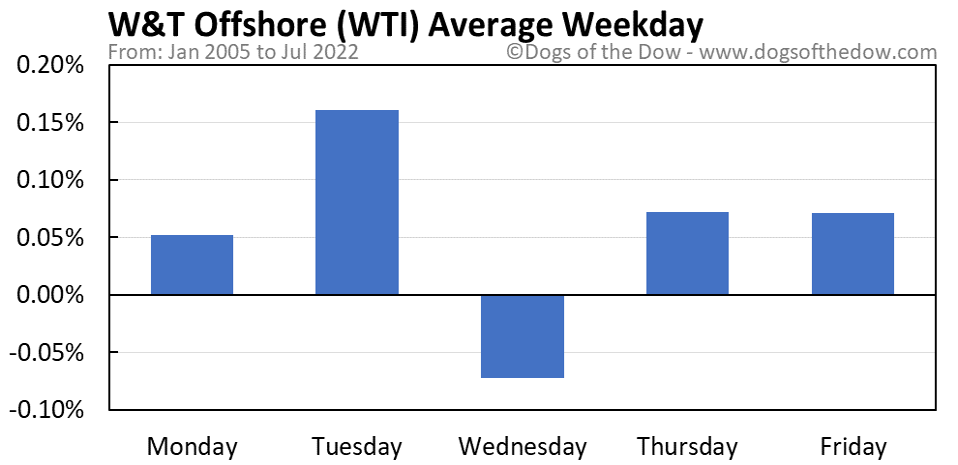 WTI average weekday chart