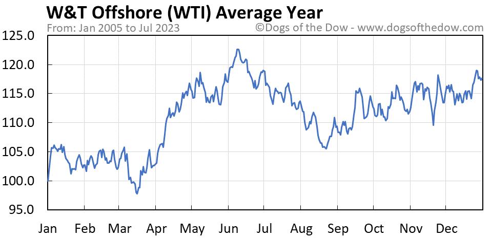 WTI average year chart