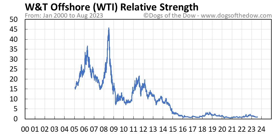 WTI relative strength chart