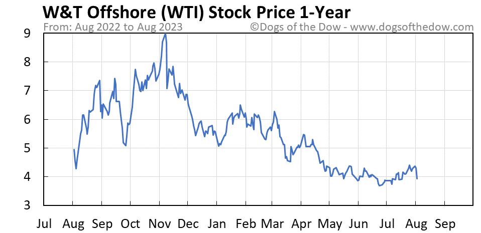 WTI 1-year stock price chart