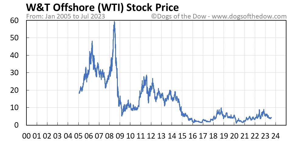 WTI stock price chart