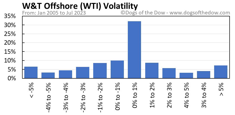 WTI volatility chart