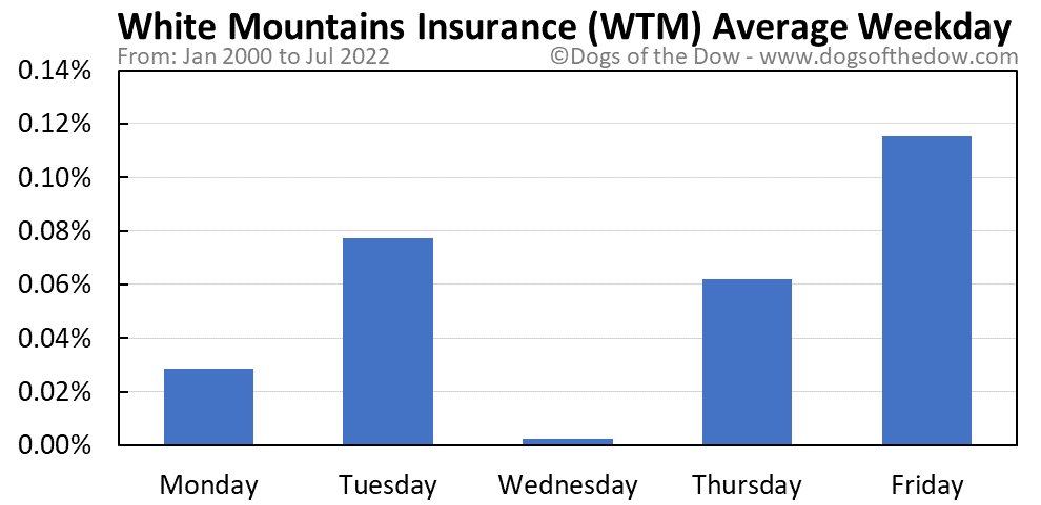 WTM average weekday chart