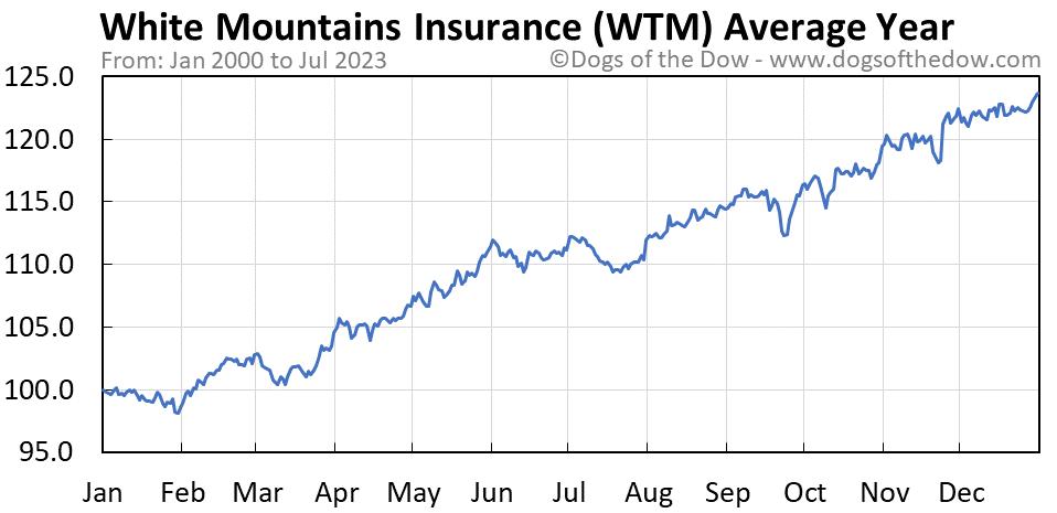 WTM average year chart