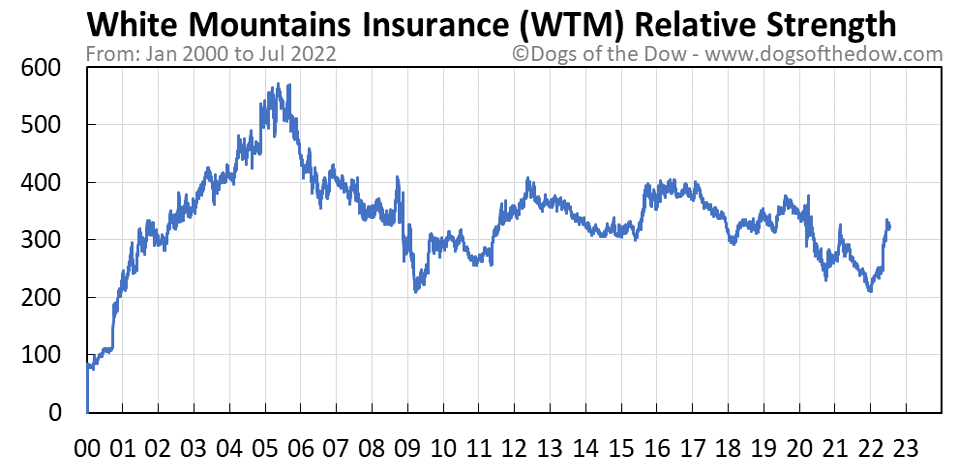 WTM relative strength chart