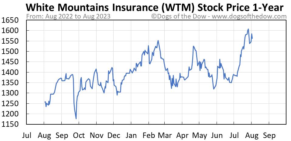 WTM 1-year stock price chart