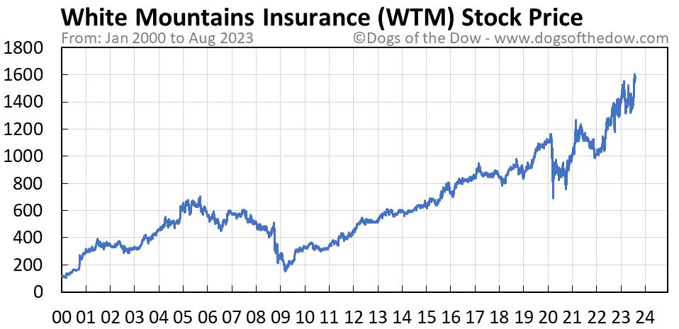 WTM stock price chart