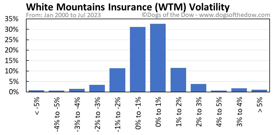 WTM volatility chart