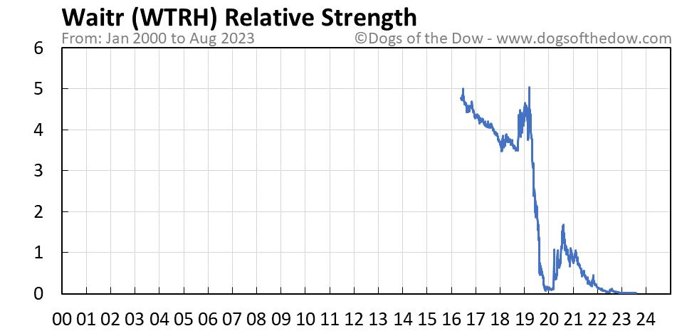 WTRH relative strength chart
