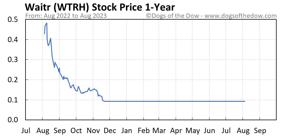 WTRH 1-year stock price chart