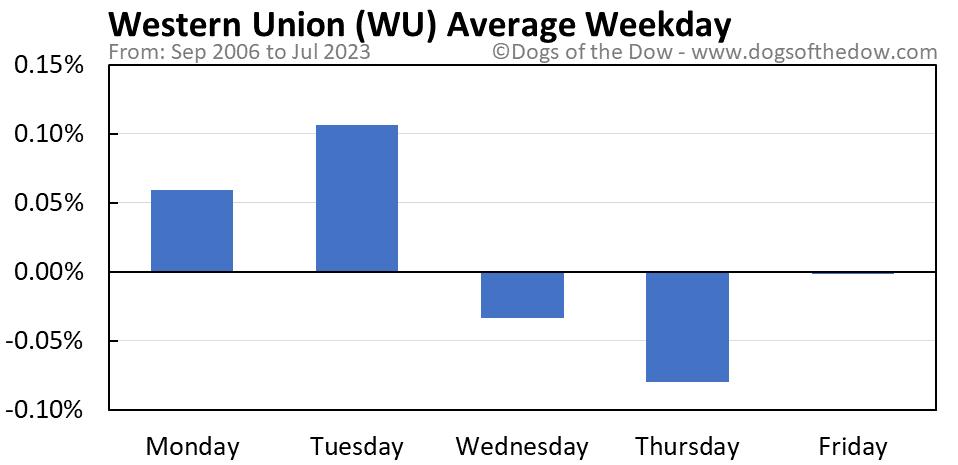 WU average weekday chart