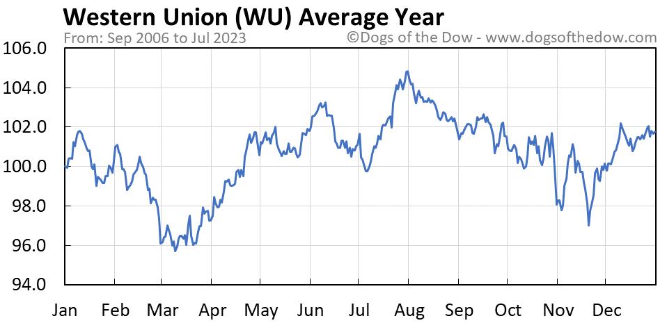 WU average year chart