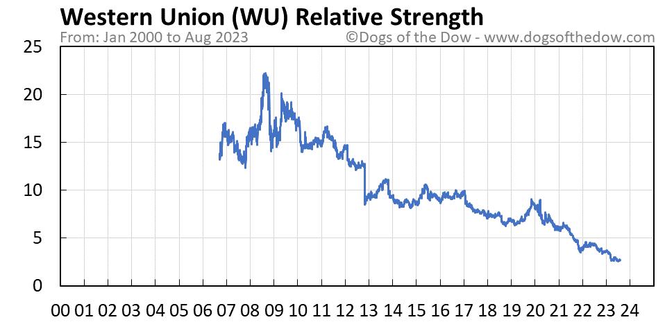 WU relative strength chart
