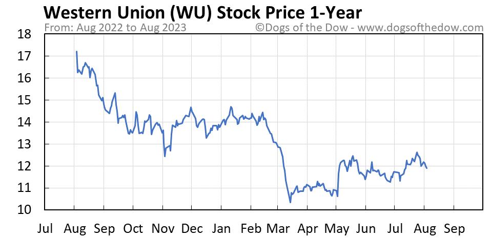 WU 1-year stock price chart