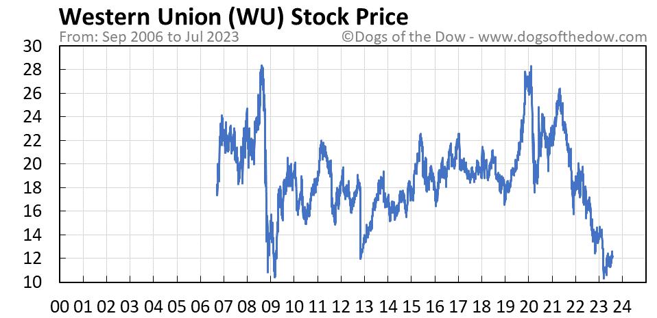 WU stock price chart