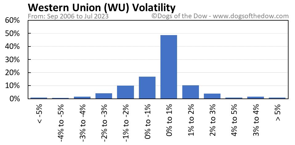 WU volatility chart
