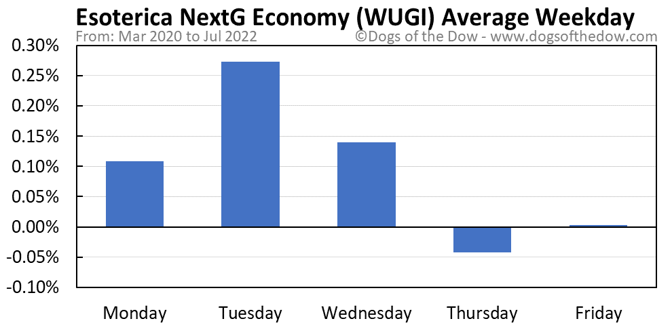 WUGI average weekday chart