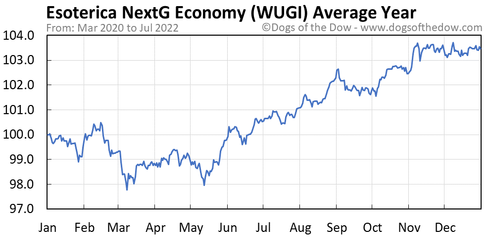WUGI average year chart
