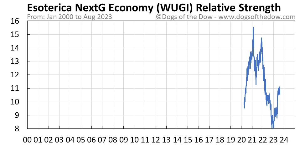 WUGI relative strength chart