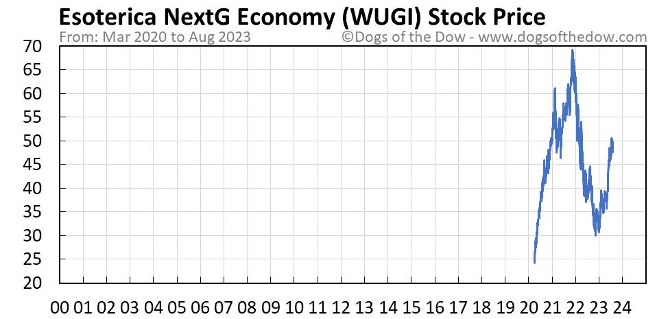 WUGI stock price chart