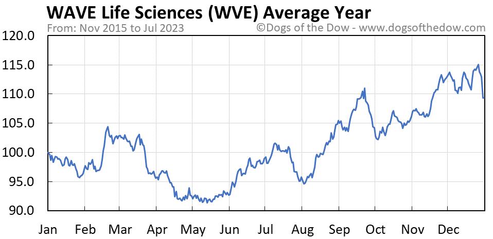 WVE average year chart