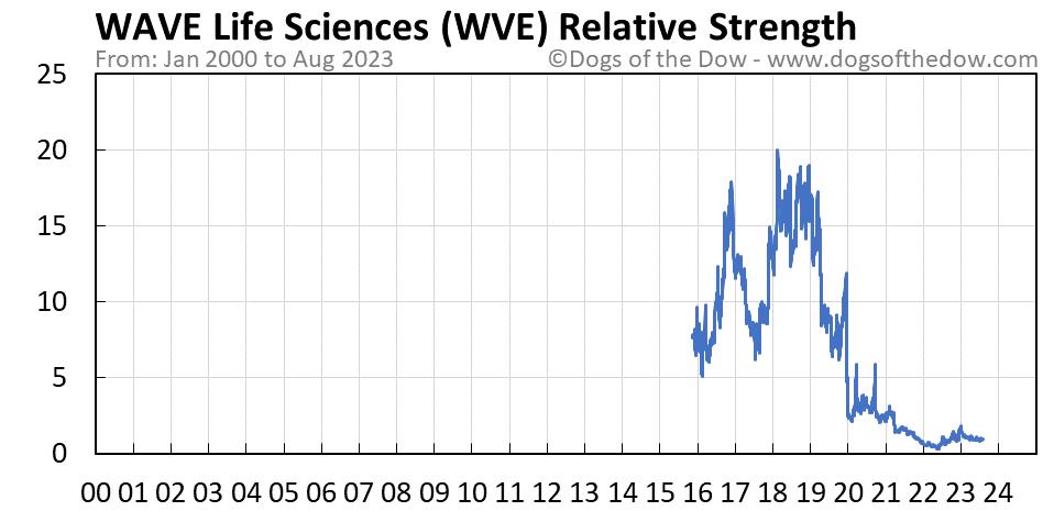 WVE relative strength chart
