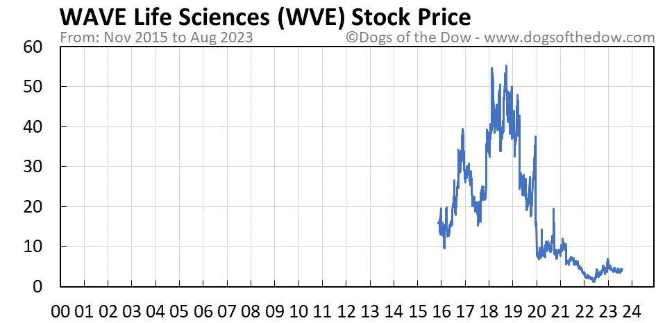 WVE stock price chart