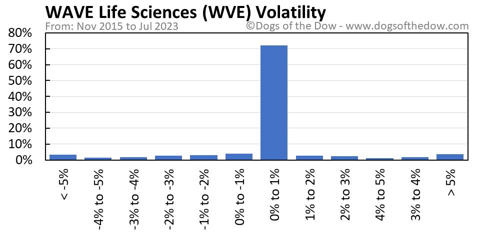 WVE volatility chart