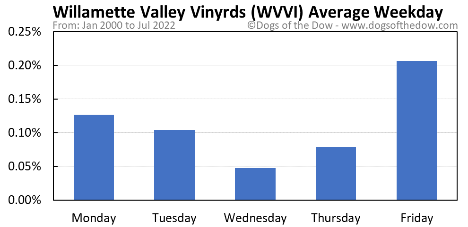 WVVI average weekday chart