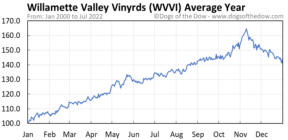 WVVI average year chart