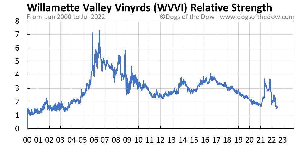 WVVI relative strength chart