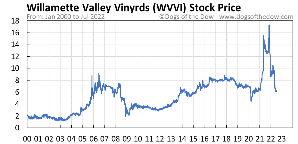 WVVI stock price chart