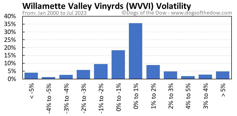 WVVI volatility chart
