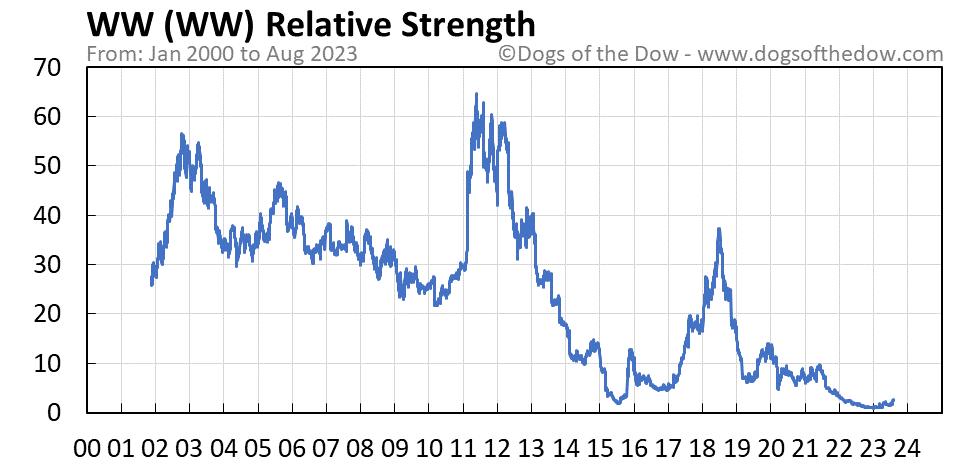 WW relative strength chart