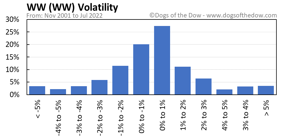 WW volatility chart