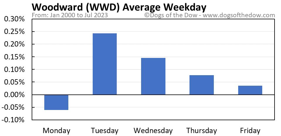 WWD average weekday chart