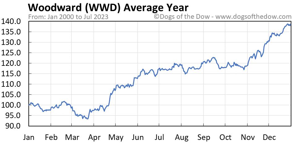WWD average year chart
