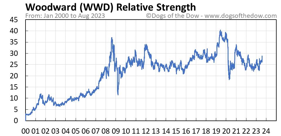 WWD relative strength chart