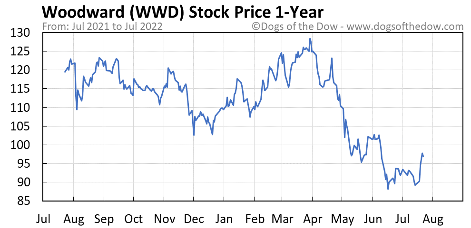 WWD 1-year stock price chart