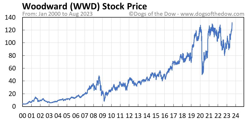 WWD stock price chart